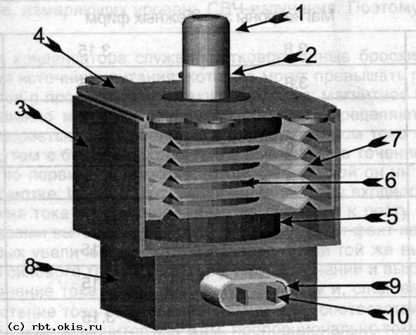 1.Металлический колпачок насажен на керамический изолятор.  2.,3. Внешний кожух магнетрона.